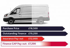 Van Gap Insurance